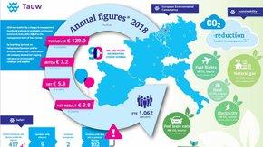 Tauw erzielt 2018 ein Umsatzwachstum von 9%