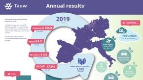 Tauw Group Annual Figures - DE